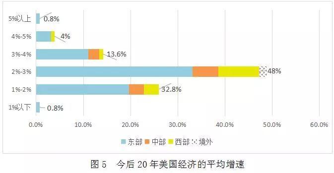 中国20年与18年经济总量对比_对比与调和