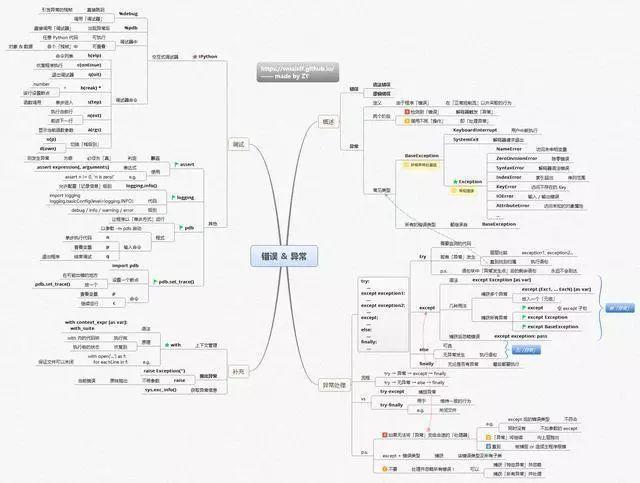 如何领取高清python思维导图 2,在机器人网公众号界面回复  70图片