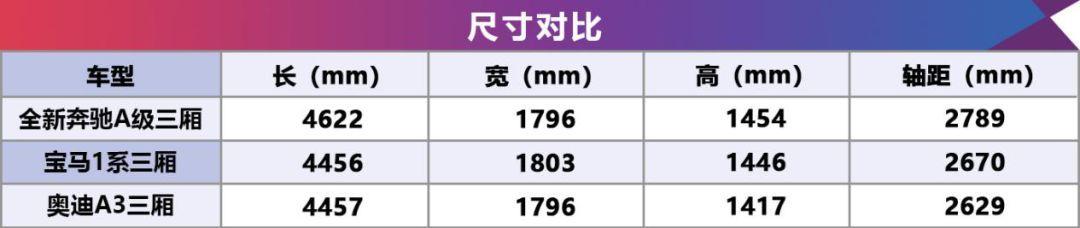 21.69-29.99万,史上最好的全新奔驰A级三厢正式来袭