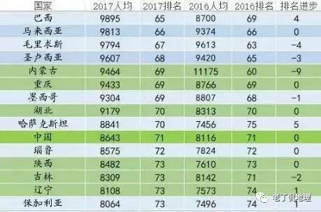 什么是gdp排行_如果将中国各省人均GDP,放在全球排名,会处于什么水平