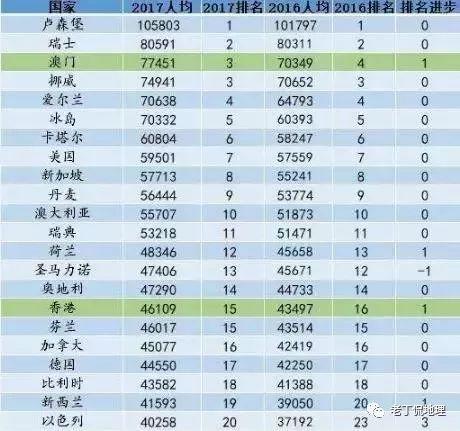 各省人均gdp排名 2020_2020gdp中国各省排名
