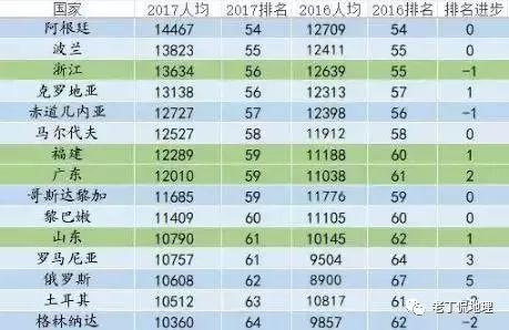 省人均gdp排名_人均耕地面积排名图片