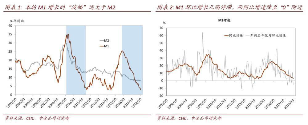 中国流动性的大问题:M1是否会负增长?