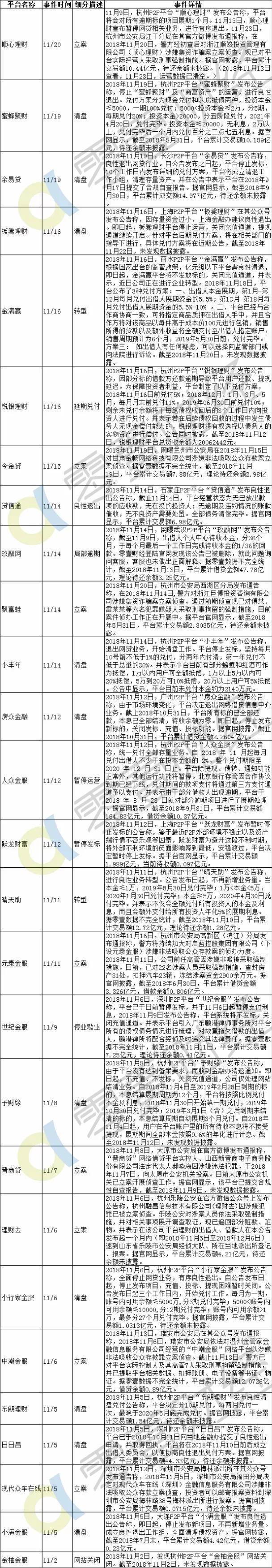 零壹P2P网贷周报:多家P2P平台被劝退12省市发布退出指引522家平台