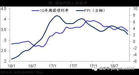 姜超:货币政策未转向债市回调更健康