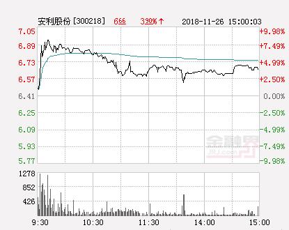 快讯:安利股份涨停报于7.05元