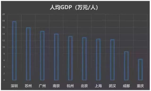2017 城市 GDP 排名_中国城市gdp排名2017排行榜:各省gdp排名广东经济总量蝉联第一从经济增速来看,2016年增速最高的是重庆,增速