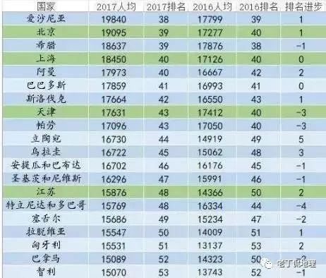 中国各省人均gdp排名_2017年中国各省人均GDP排名 世界排名