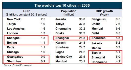 世界主要城市人口与gdp排名_2016年最新世界城市规模大小排名 按人口与GDP综合排名