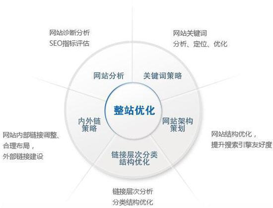SEO运营(一): 网站为什么要做SEO