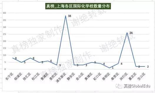 上海市各区gdp_上海市各区地图
