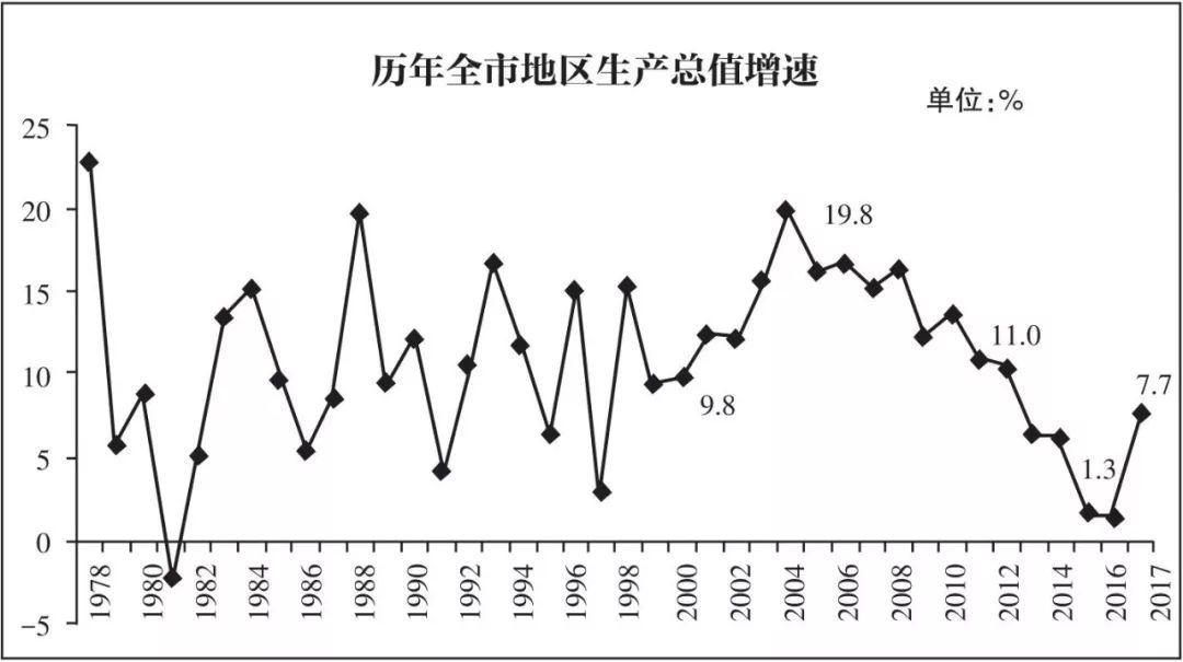 增大经济总量_2015中国年经济总量