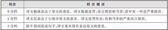 四六级翻译・不得不看的解题技巧