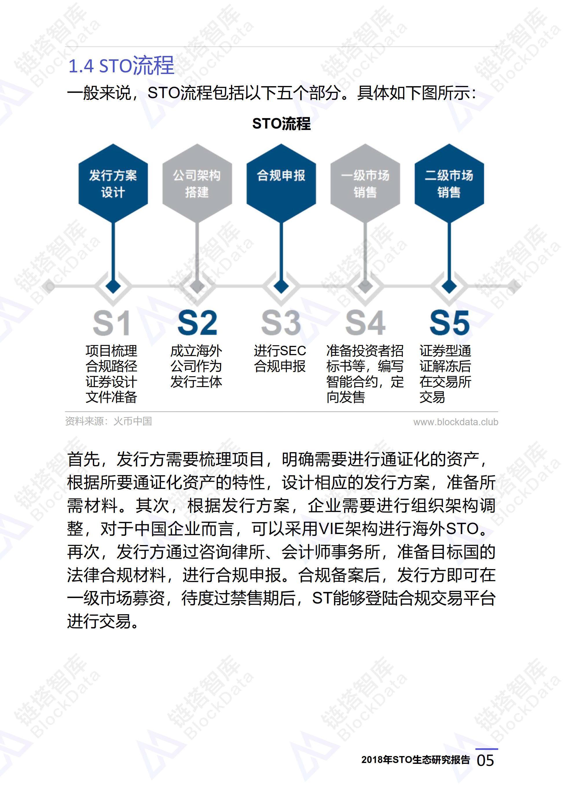 2018年全球STO生态研究报告