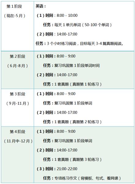 【大三能否考研】大三下学期考研复+大三学期总结+习这3点准备务必不出错!