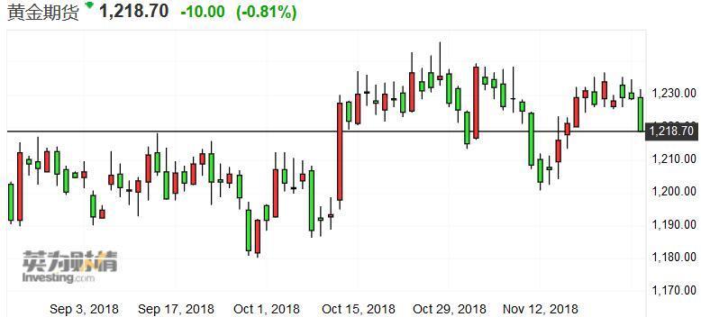 据XTF.com数据表现,全球最大的黄金ETFSPDR Gold(GLD)在10月净流入了近5亿美元,这是一个值得着重的转变,稀奇是考虑到GLD在今年前三个季度是净流出30亿美元。包括GLD在内的黄金ETF在11月中旬以来累计上涨了近2%。10月份投资者对黄金的趣味大添,主要是由于全球股市的震撼性大幅增补。