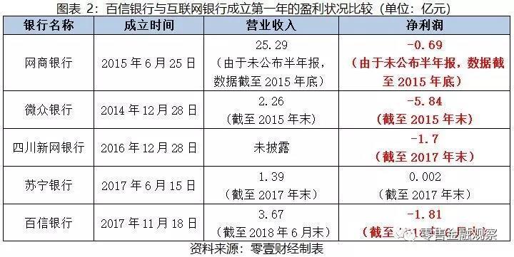 """百信银行一周年:一家崛起的""""互联网银行"""""""