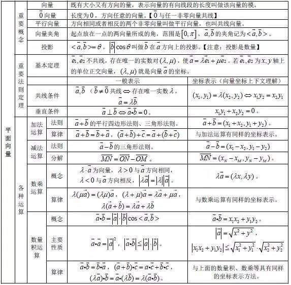v数学数学今天正文将高中高中的重要知识点出来成了框架图分享整理学长的艺术类北京图片