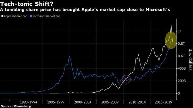 短暂夺取市值第一宝座,微软上演的是产业互联