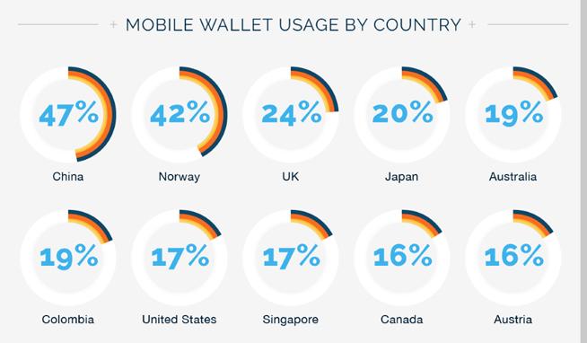 全球移动支付用户数排名:微信支付6亿居榜首 中国使用最流行