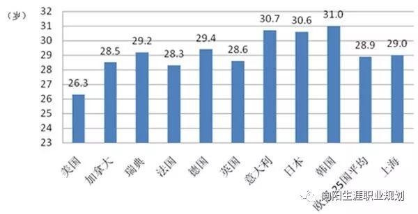 上海女性初婚初育年龄大幅提高:职场女性谁没一把辛酸泪?