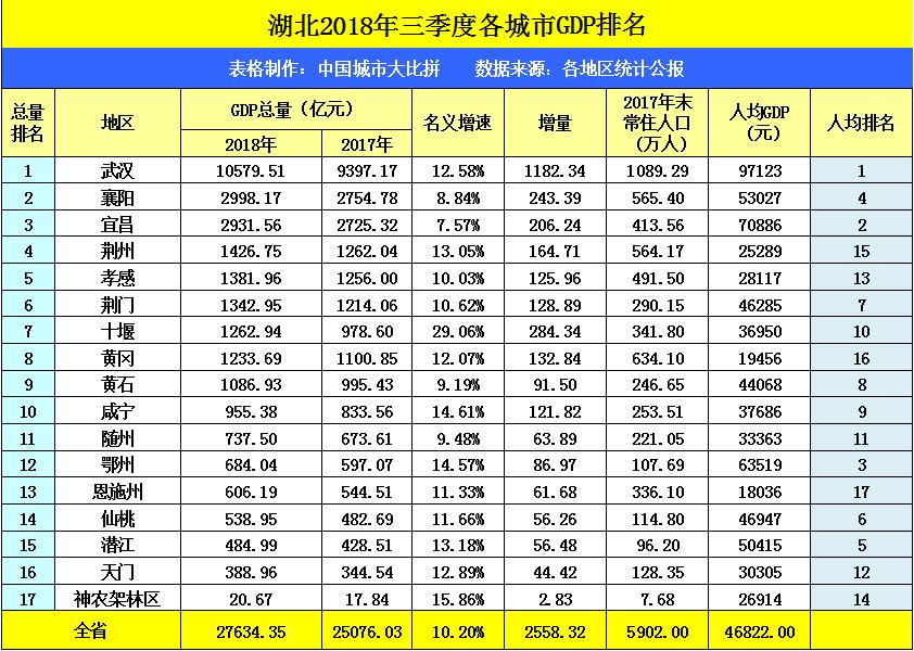 黄冈地区gdp_沪安高铁合肥至西安段出现了北 中 南3种方案,你会支持谁呢(3)
