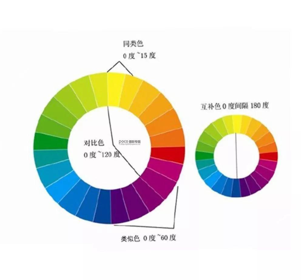 类似色相�y�_相隔15°为同类色相 相隔30°为邻近色相 相隔60°为类似色相 相隔90