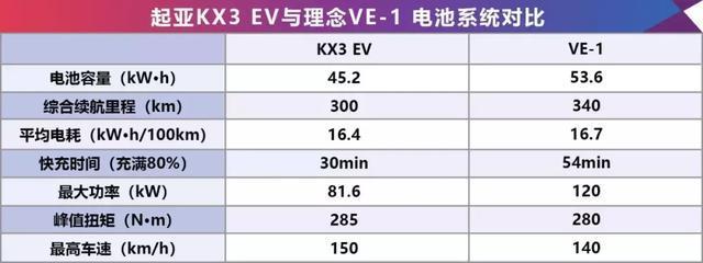 终于有合资纯电SUV入市了,起亚KX3 EV和理念VE-1各有什么特点?