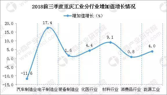 2018重庆经济总量分析_重庆夜景