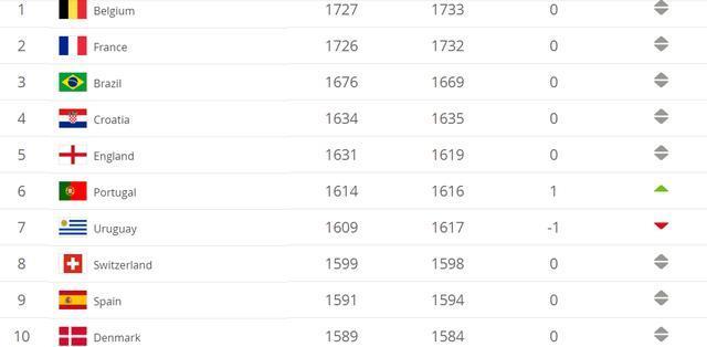 国家队排名:国足亚洲第7世界第76 比利时压法国世界第一