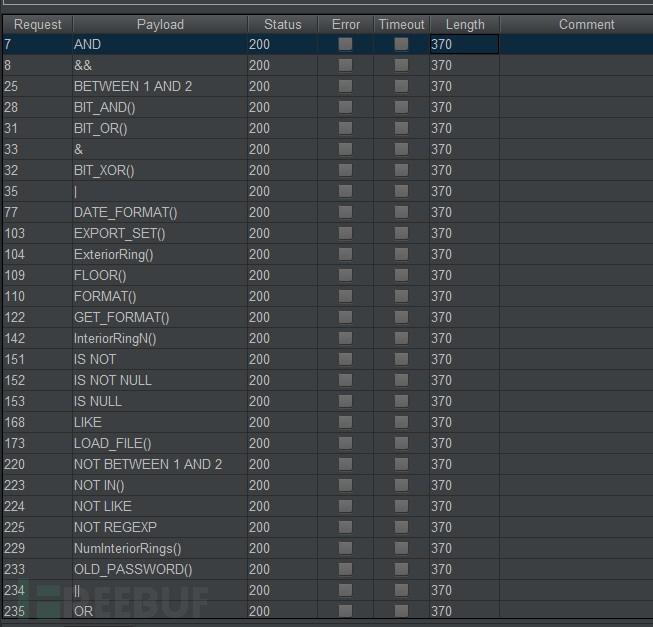 SQL注入常规Fuzz全记录