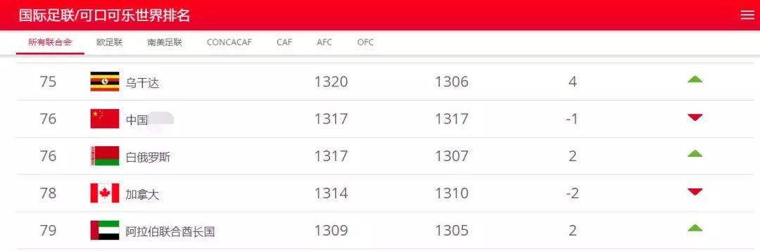 国际足联正式公布世界排名国足甩开了前亚洲杯冠军!