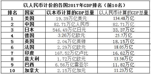2021各省gdp美元换算_这5个省会城市一季度GDP即将出炉,谁是长江经济带省会城市的王者