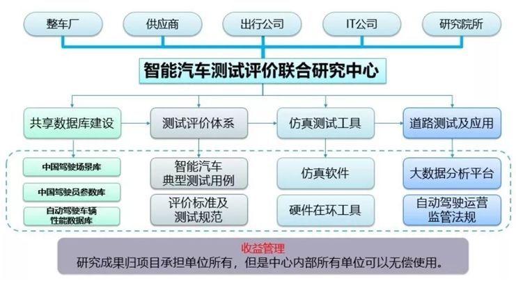 北汽新能源首批加入i-VISTA联合研究中心 大力发展智能网联汽车_