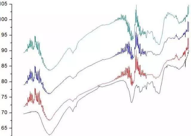 以红外光谱为例,利用origin实现叠堆光滑标峰