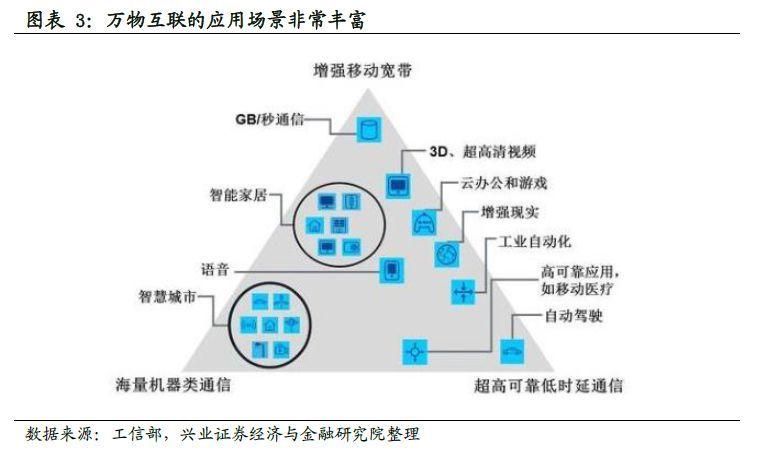 图4 5g的三大应用场景