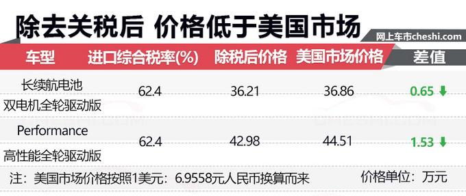 特斯拉Model 3售价54万元起 要交27万的税!_山西快乐十分稳赚技