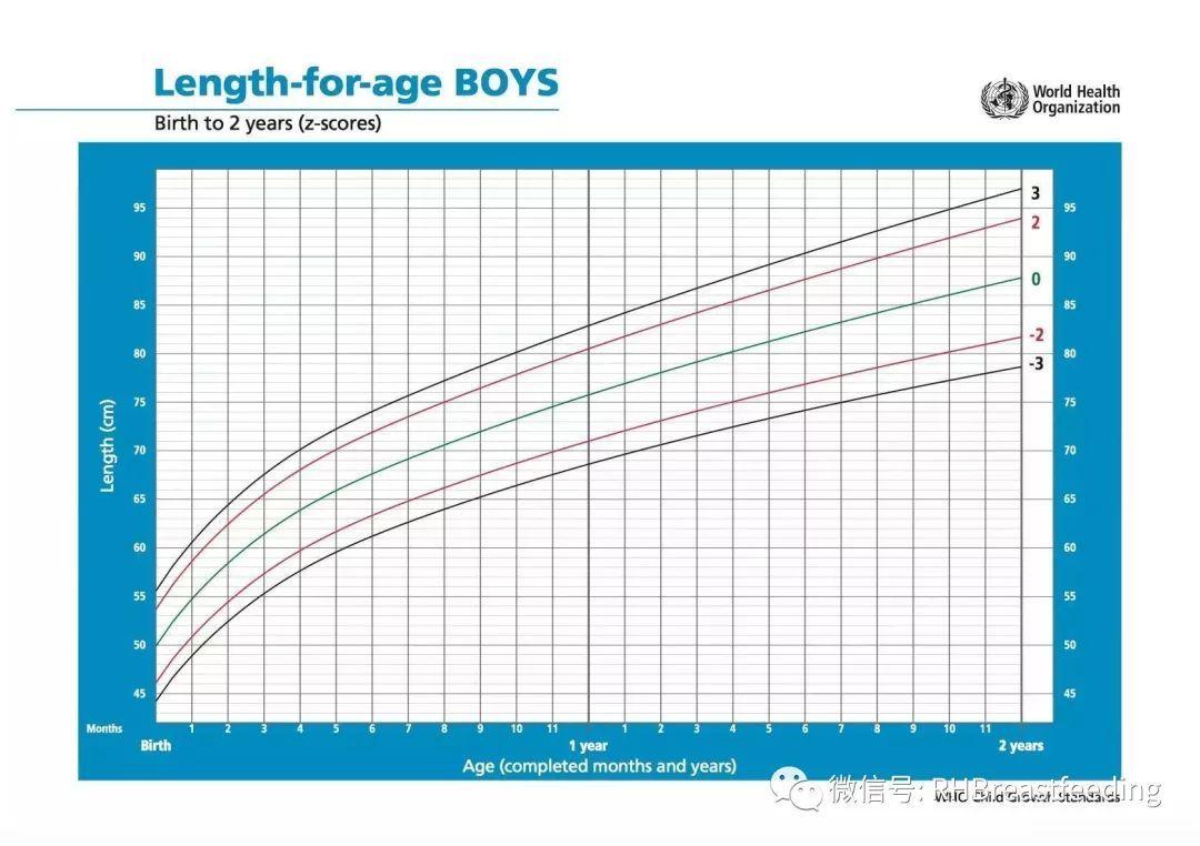 0-2岁女孩身长生长曲线