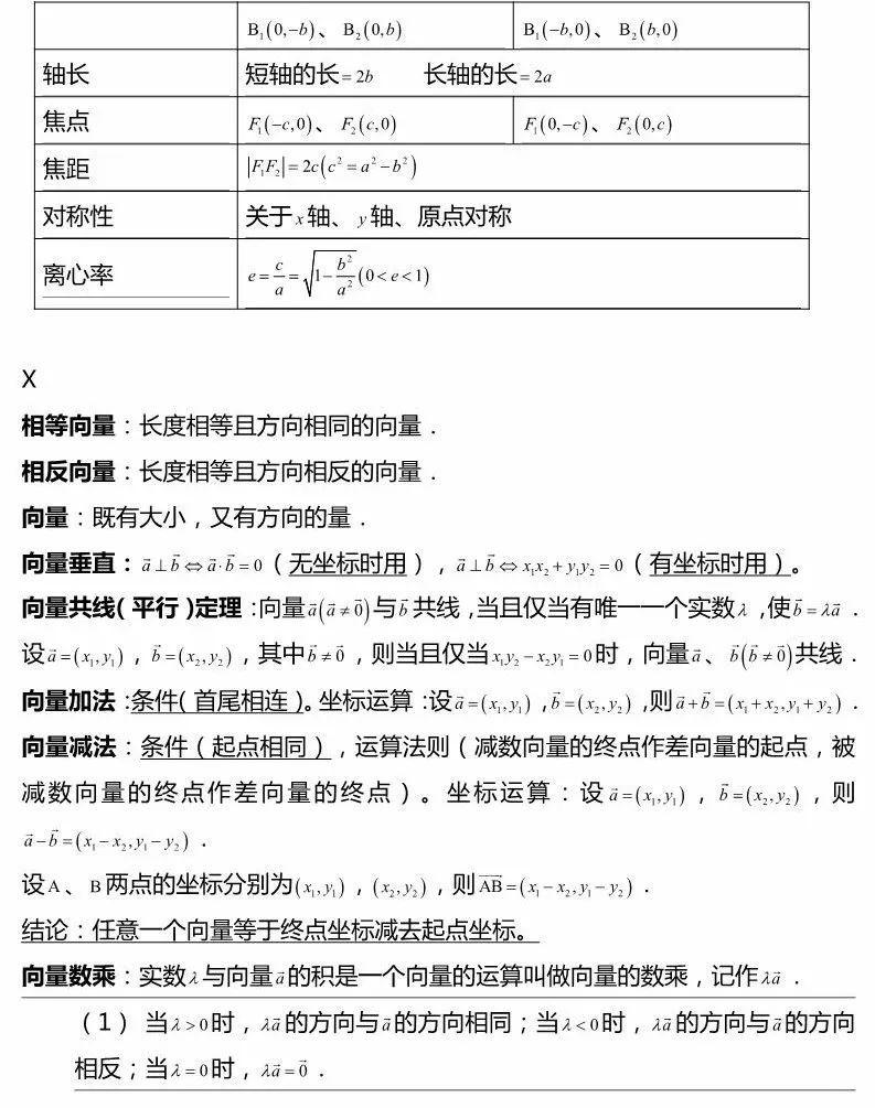 高考<a href=http://www.555edu.com/beikao/fuxigonglue/yuwen/ target=_blank class=infotextkey>数学</a>解析几何考点结论大全, 考试直接套用!