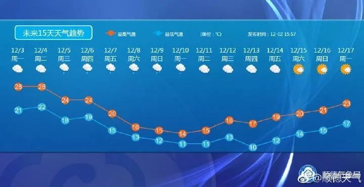 广东顺德未来15天天气预报15天+