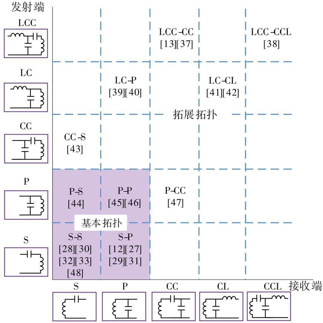 计算机网络的拓扑结构是什么