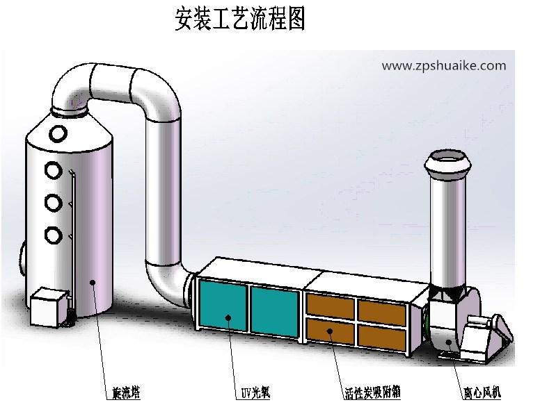 废气处理喷淋塔工作原理及效果分析图片