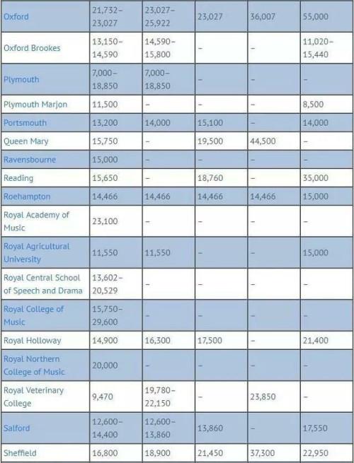 秒速飞艇计划app留学英国读研究生一年费用没有对比就没有伤害