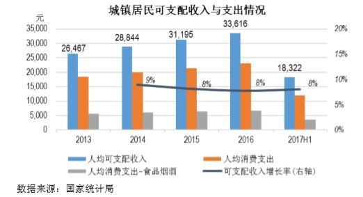 新荣记人均消费_中国人均水果消费支出