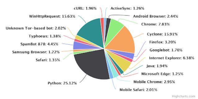 据调查黑客偏爱用 Python可能是世界上最好的语言