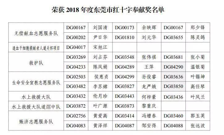 2018年度东莞市红十字志愿服务优秀团队(项目组),个人