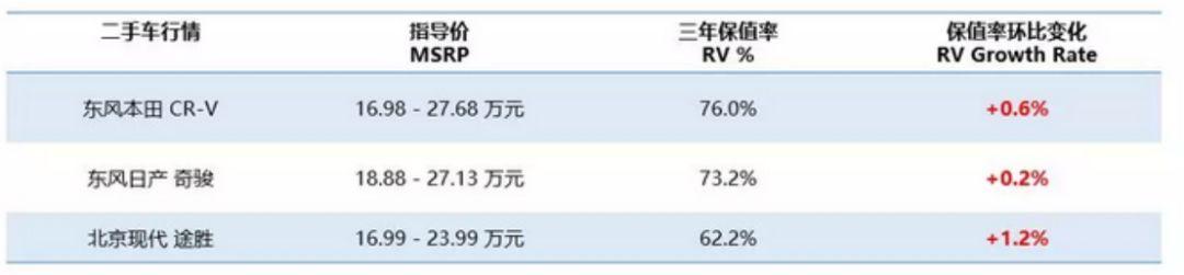 埃尔法迈巴赫?不对11月二手车保值率最高的原来是它_七星彩最新