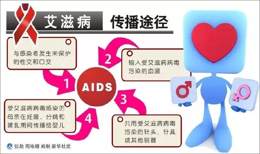9%,海南艾滋病传播模式已从原先的注射吸毒传播转变为经性接触传播为图片