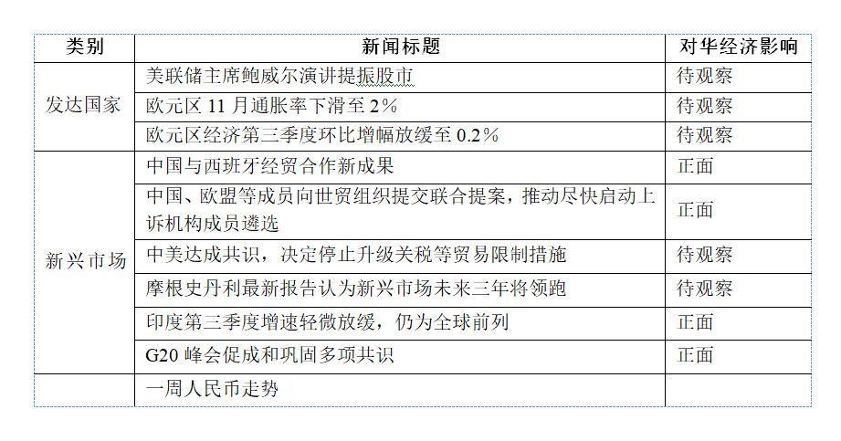 【一周全球财经要闻】 中国外部经济环境监测一周全球财经要闻2018年11月26日-合肥女找男
