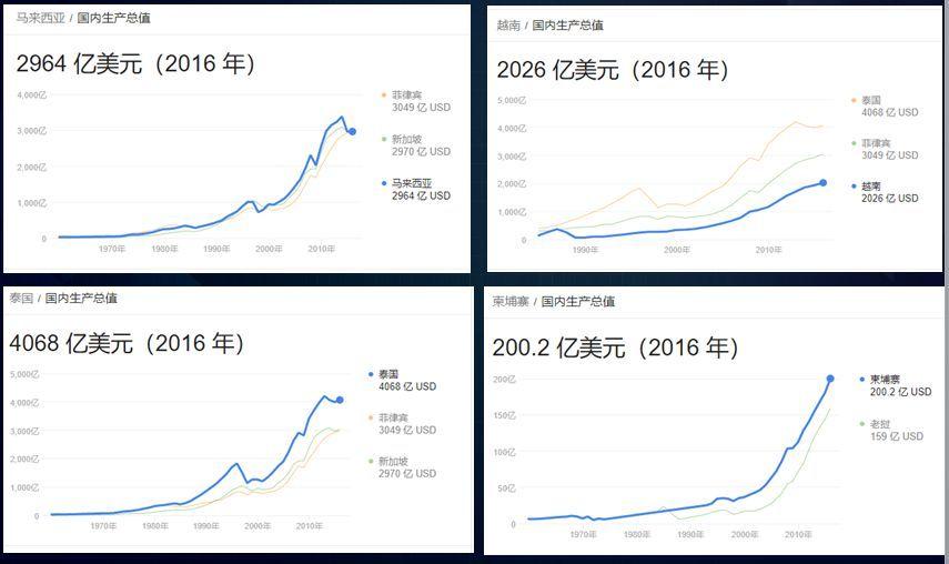 世界各国2200年gdp_中国加油 200年以来世界各国GDP变化